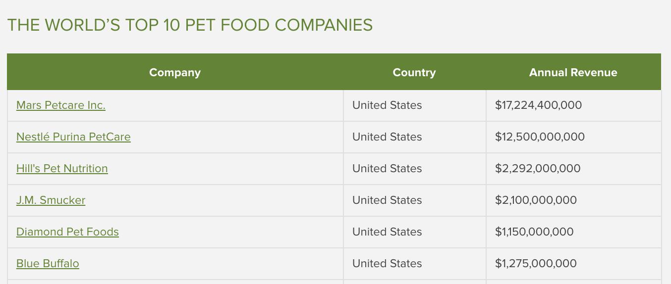 worlds top billion dollar pet food companies