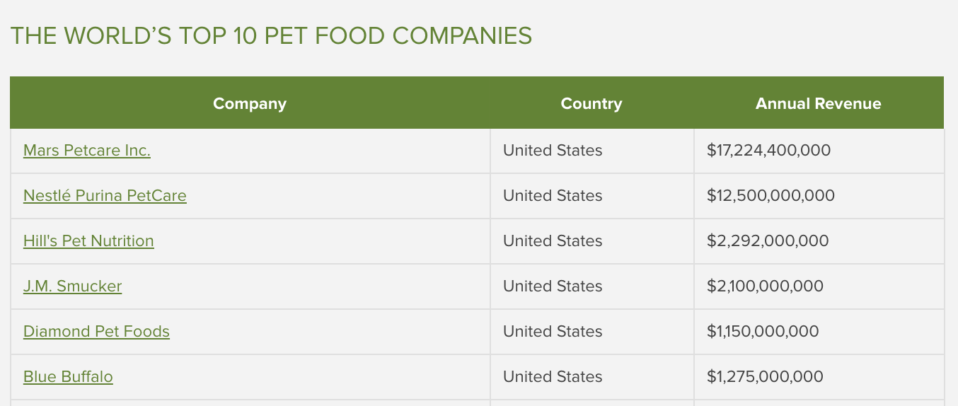worlds top billion dollar pet food companies